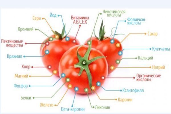Микроэлементы в томатах